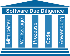 Software Due Diligence Teilbereiche