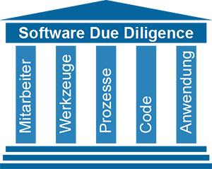 Die fünf Säulen einer Software Due Diligence