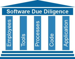 Software Due Diligence pillars