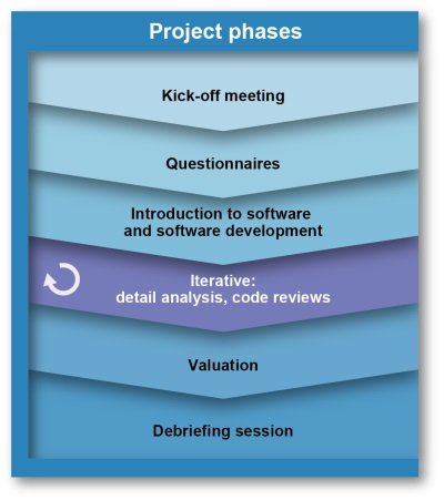 Typical Software Due Diligence workflow