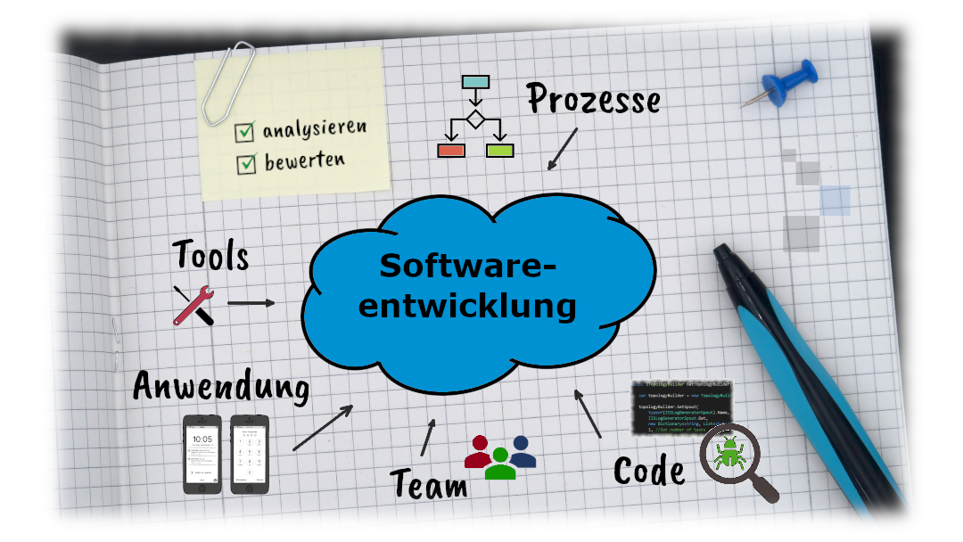 Collage Elemente einer Software Due Diligence: Analyse und Bewertung